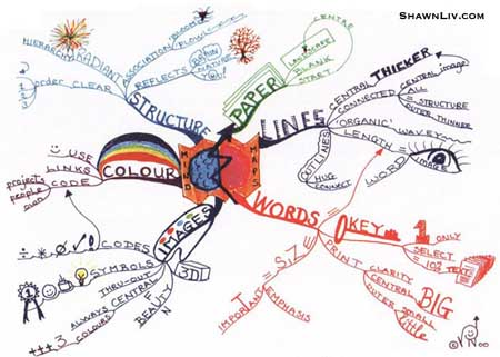 Good Example of Mind Mapping